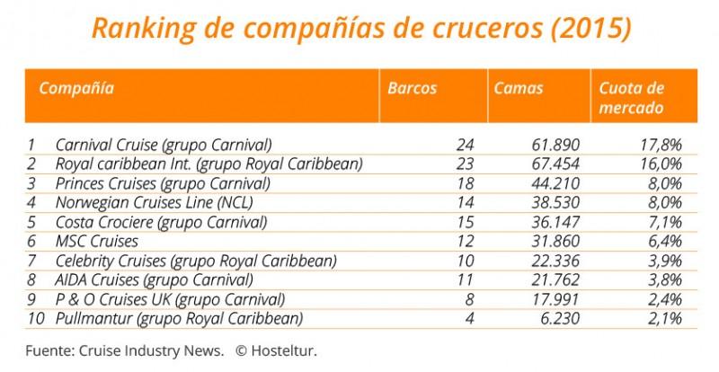 Tabla_ranking_cruceros